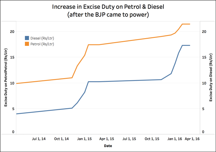 Excise Duty on Diesel increased_excise duty