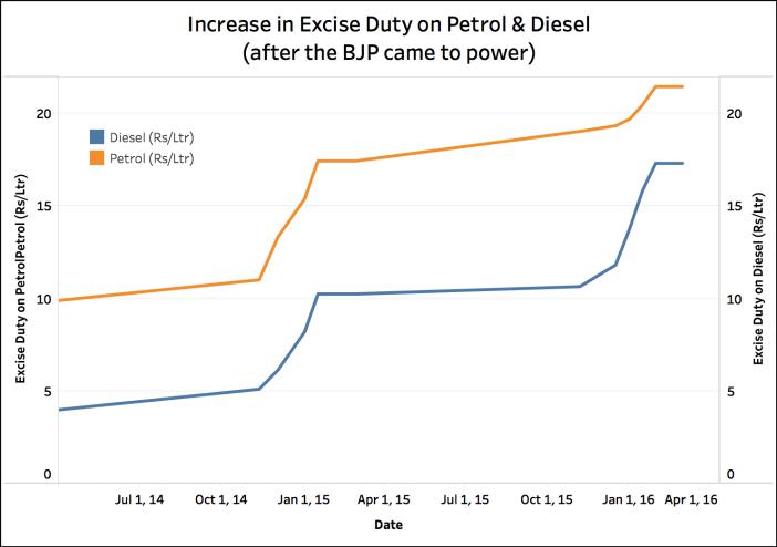 Excise Duty on Diesel increased_excise duty