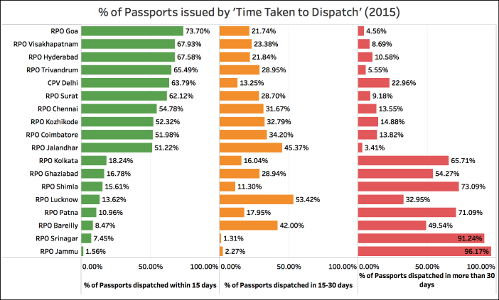 Indian Passports issued the quickest_2015 time taken RPOs