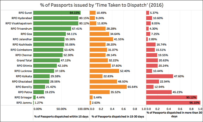 Indian Passports issued the quickest_2016 time taken RPOs