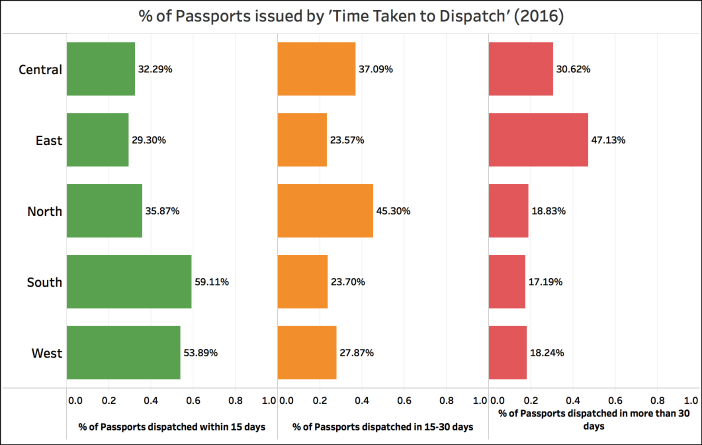 Indian Passports issued the quickest_2016 time taken regions