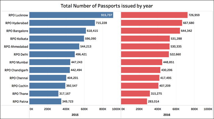 Indian Passports issued the quickest_Total passports