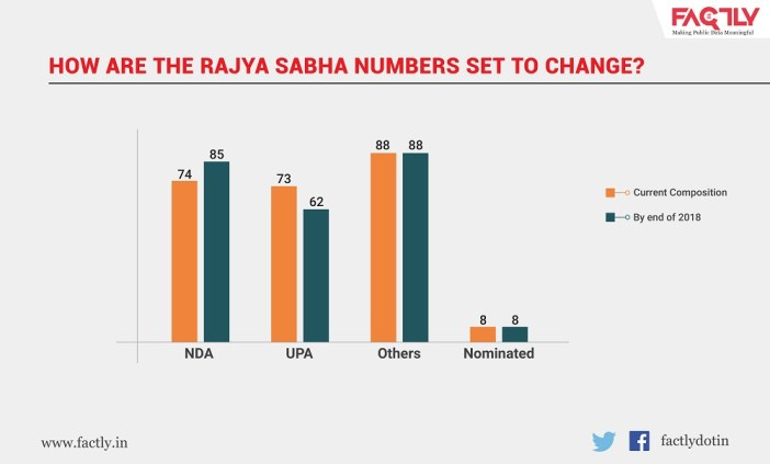 how the Rajya Sabha numbers will change_ Numbers change HR