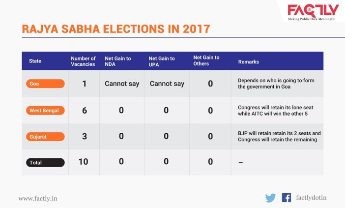 how the Rajya Sabha numbers will change_2017 numbers hr