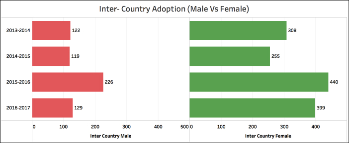 In Country Adoption on the decline inter country male female