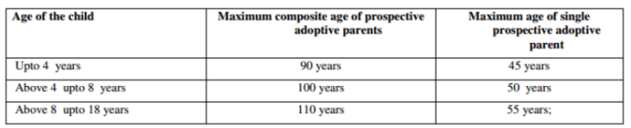 In Country Adoption on the decline table
