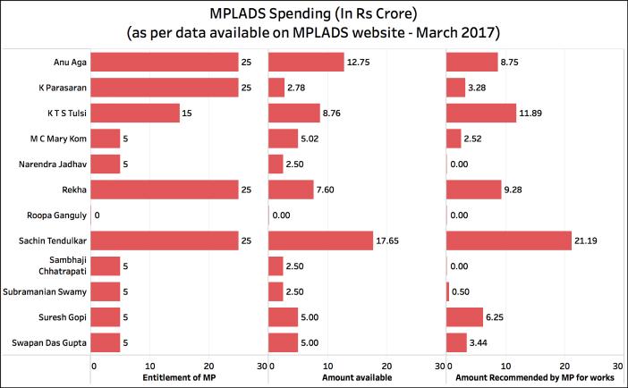 Rajya Sabha Attendance_MPLADS