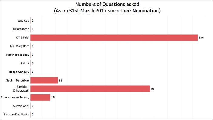 Rajya Sabha Attendance_Questions