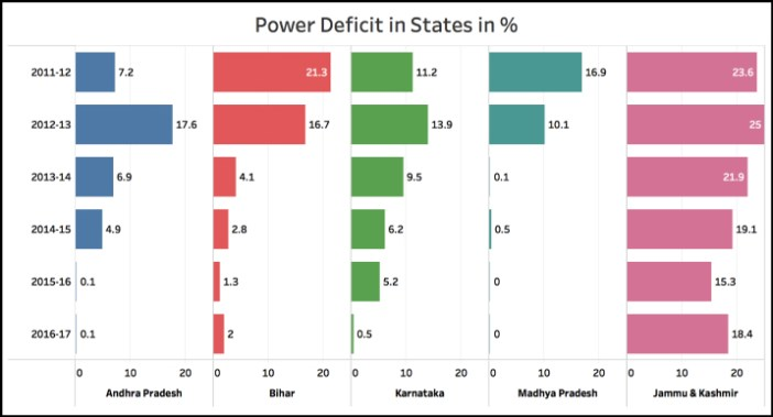 Transmission and Distribution (T&D) losses states 1