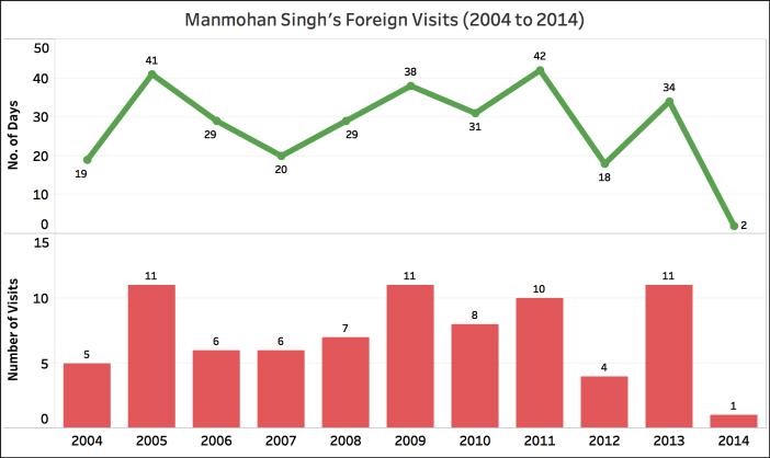 Narendra Modi foreign trips Manmohan Singh (2004 - 2014)