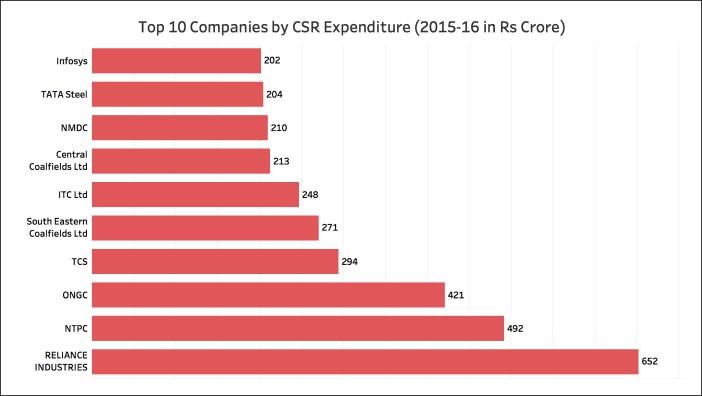 CSR expenditure in 2015-16 Top 10