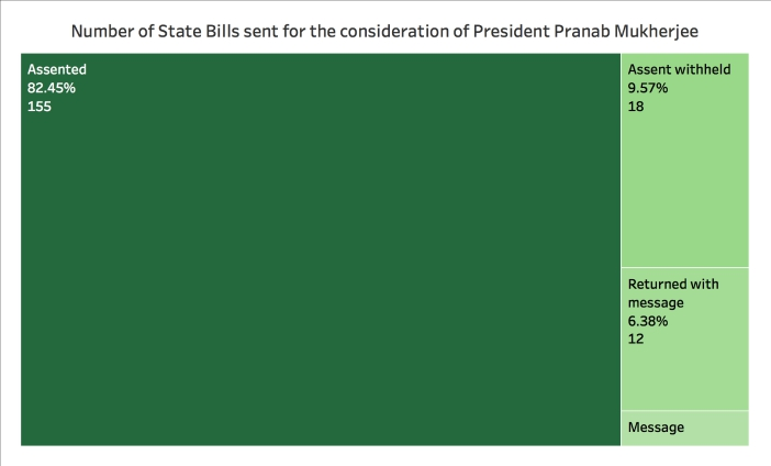President intervention in State bills Total