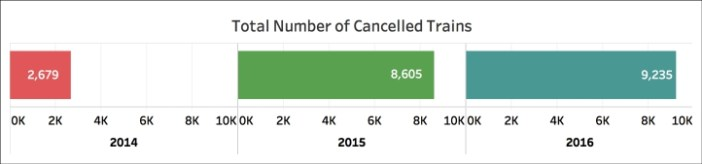 number of trains cancelled (2)