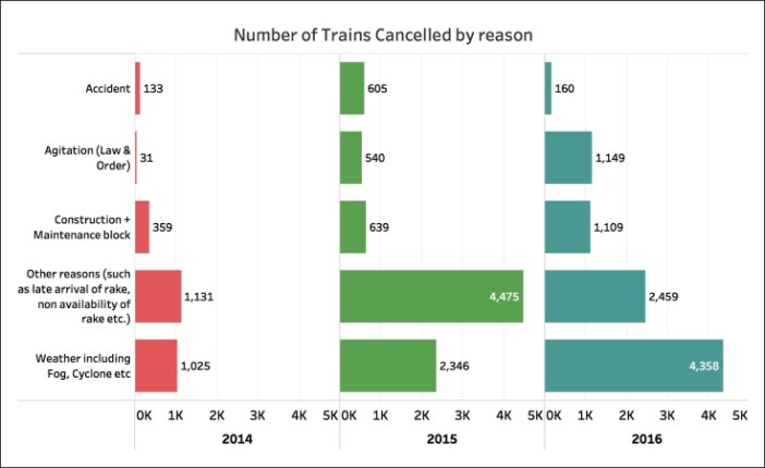 number of trains cancelled (3)