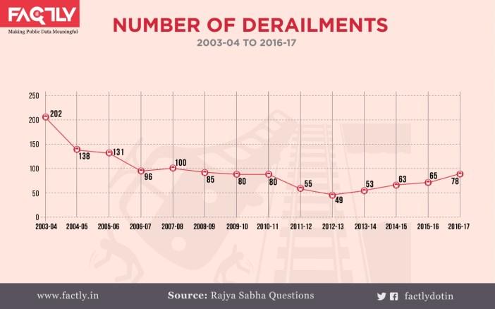 3. Number of Derailments