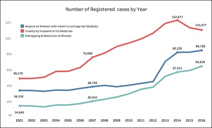 Number of registered Rape cases Other Crimes