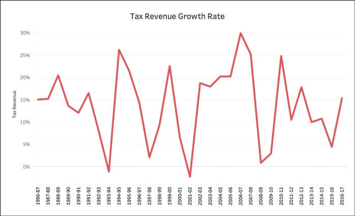 Central Government's Tax Revenue Tax Revenue Growth