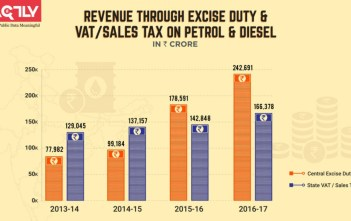 Revenue through Excise Duty VATSales tax on Petrol Diesel_factly
