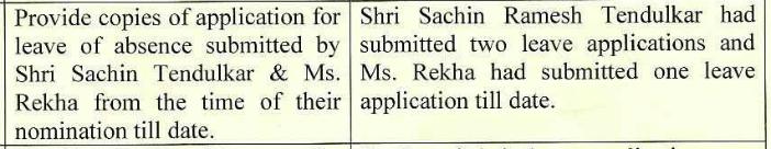 Sachin Rajya sabha_leave letters