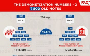 The Demonetization Numbers - Number of 500 Rupees Notes