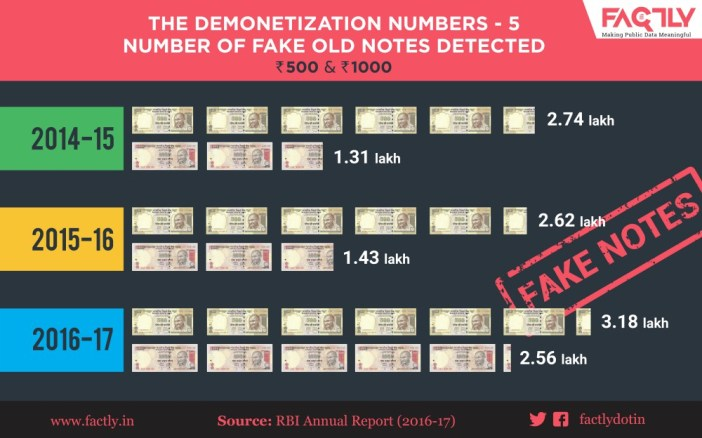 The Demonetization Numbers