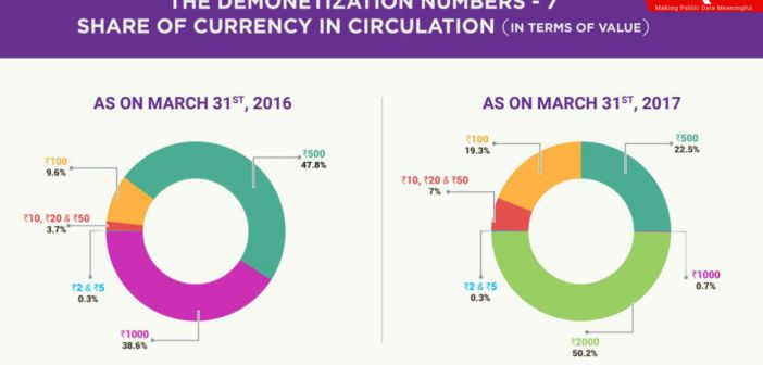 The Demonetization Numbers - Share of Currency in Circulation