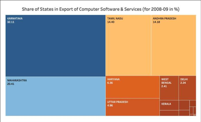 Growth of IT Exports_all india exports_2008-09 share