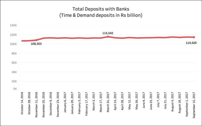 Currency is in circulation_Total Deposits