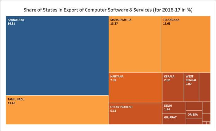Growth of IT Exports_2016-17 share