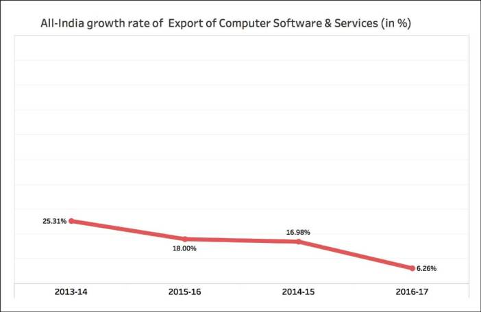 Growth of IT Exports_all India