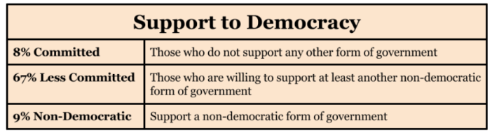 Indians trust the government_support to democracy