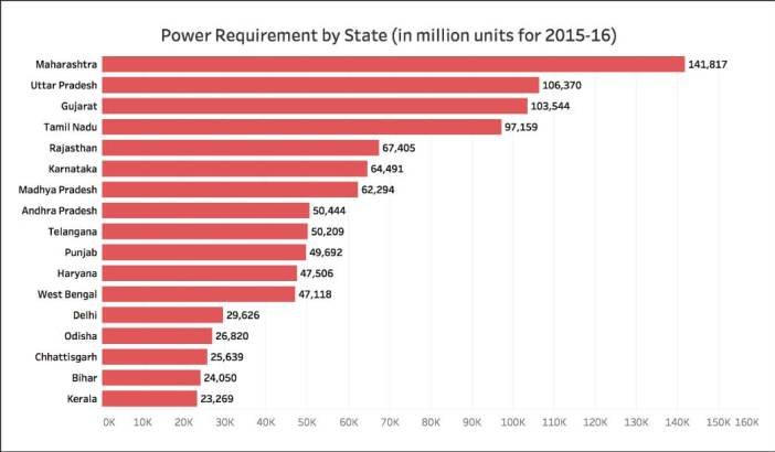 Power availability in India_States 2015-16 (1)