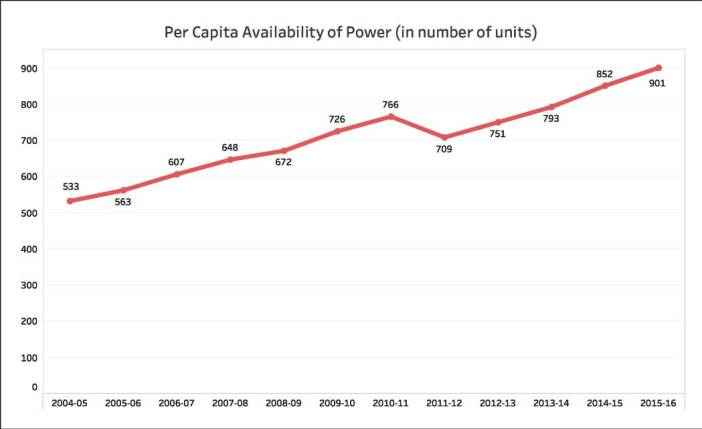 Power availability in India_all india per capita availability