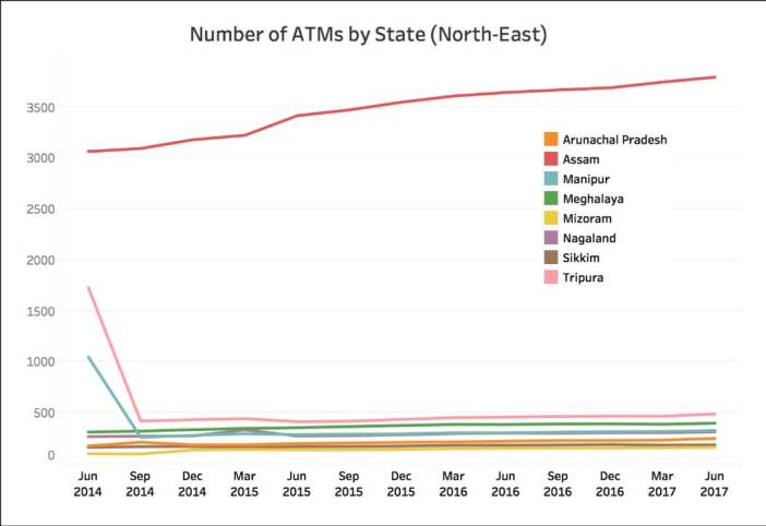 Number of State Bank ATMs_North East India
