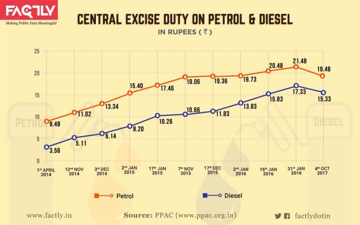 Taxes on Petrol and Diesel_infographic-01