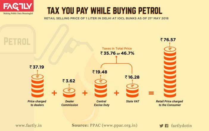 Taxes on Petrol and Diesel_infographic-03