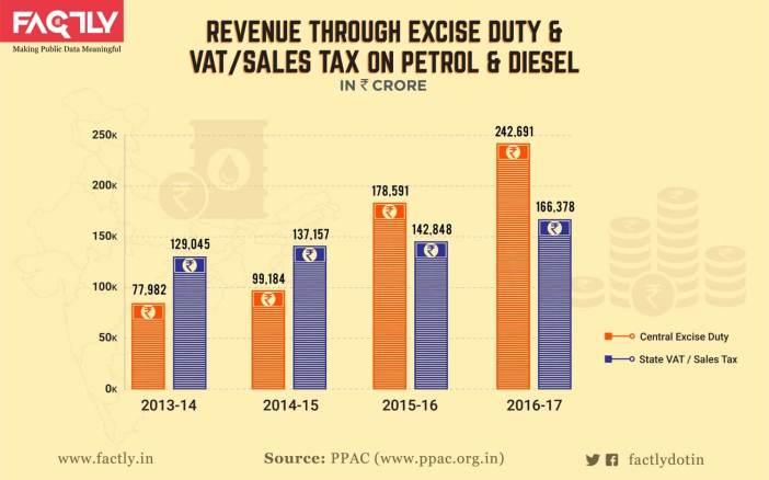 Taxes on Petrol and Diesel_infographic-04