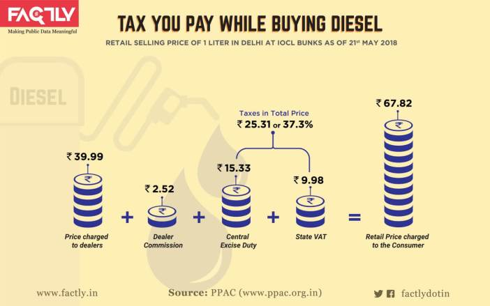 Taxes on Petrol and Diesel_infographic-05