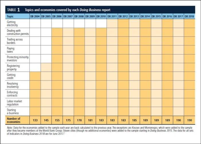 World Bank EODB rankings_1