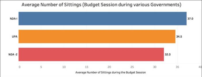 winter parliament session_Budget session average
