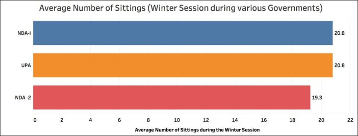 winter parliament session_winter session average