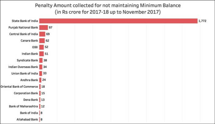 Account Minimum Balance penalty_bankwise