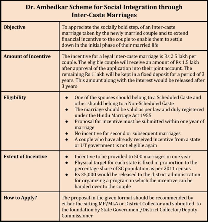 define scheduled caste