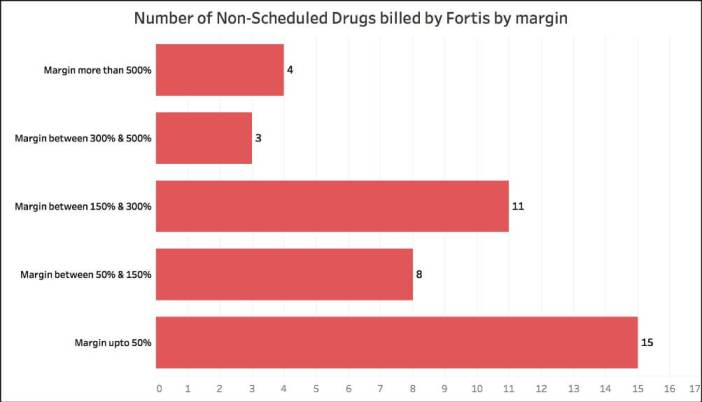 Fortis Hospital bill_non-scheduled