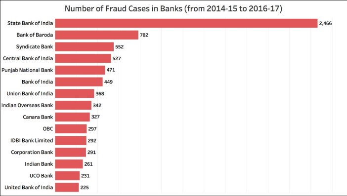Bank Fraudulent transactions_bankwise