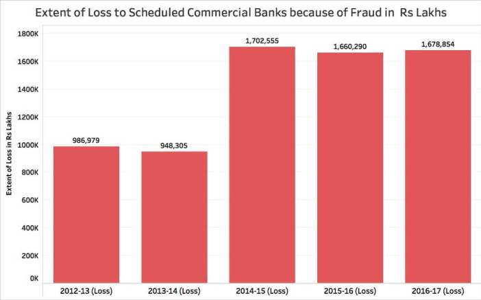 Bank Losses due to Frauds_Loss