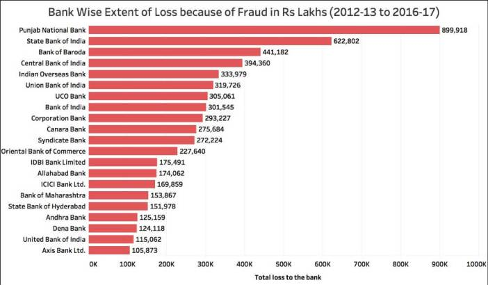 Bank Losses due to Frauds_bank wise loss