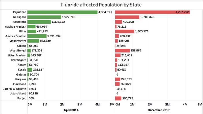 Fluoride in drinking water_Population