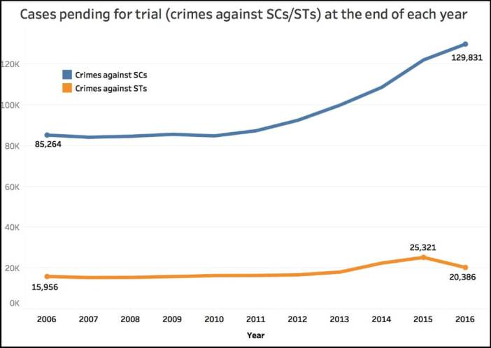 abuse of Prevention of Atrocities act_pending trial (SCs_STs) upto 2016