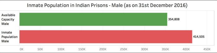 overcrowded prisons in India_Inmate population male